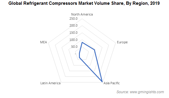 Global Refrigerant Compressors Market