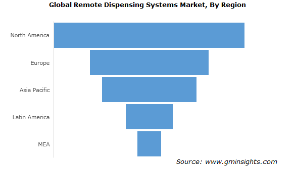 Remote Dispensing Systems Market