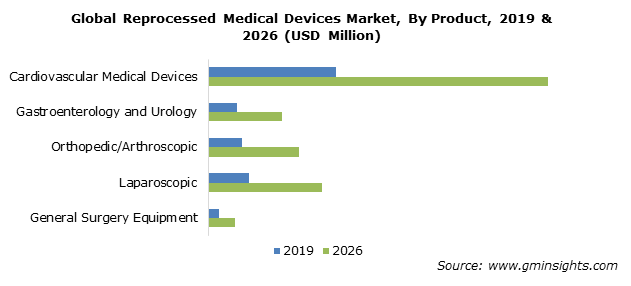 Global Reprocessed Medical Devices Market, By Product
