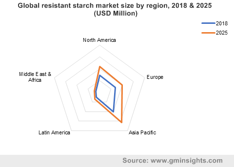 Global resistant starch market size by region, 2018 & 2025 (USD Million)
