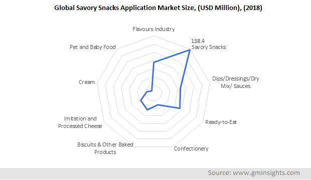 Global Savory Snacks Application Market