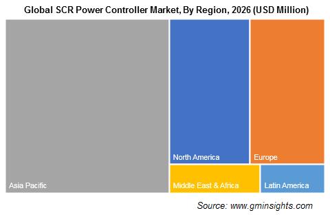 Global SCR Power Controller Market By Region