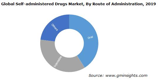 Self-administered Drugs Market