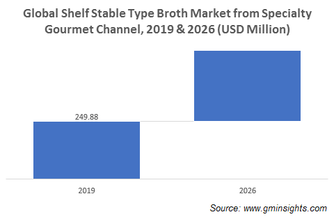 Shelf Stable Type Broth Market from Specialty Gourmet Channel
