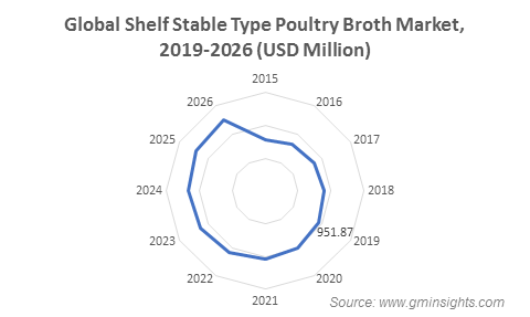 Shelf Stable Type Poultry Broth Market
