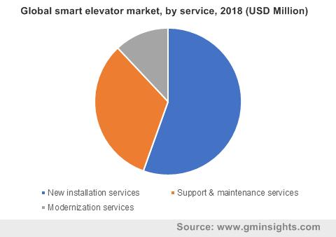 Global smart elevator market by service