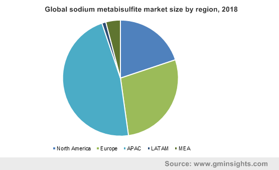 Global sodium metabisulfite market size by region, 2018