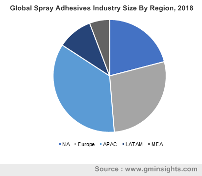 Global Spray Adhesives Industry By Region