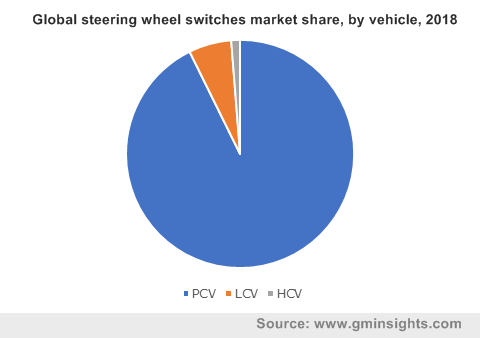 Global steering wheel switches market share, by vehicle