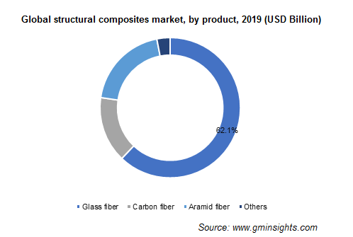 Structural Composites Market by Product