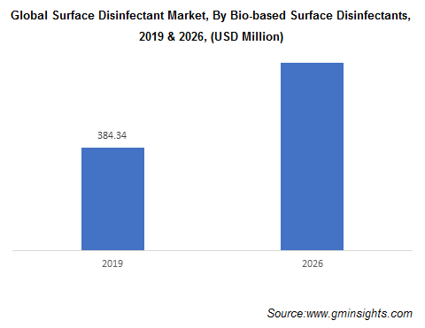 Surface Disinfectants Market by Bio-based Disinfectants