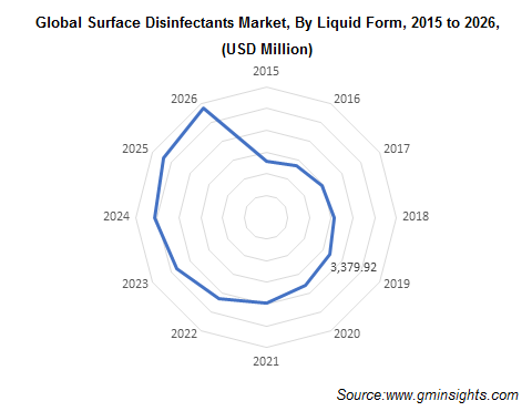 Surface Disinfectants Market by Liquid Form