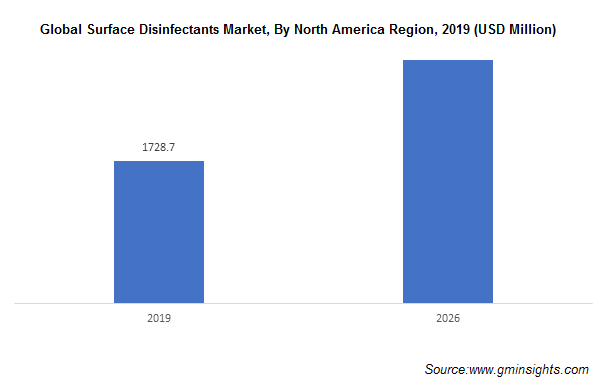 Surface Disinfectants Market by North America Region