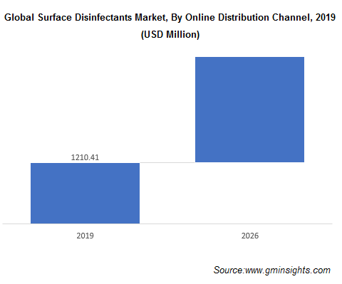 Surface Disinfectants Market by Online Distribution Channel