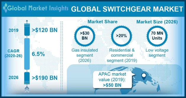 Global Switchgear Market