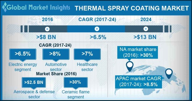 Global Thermal Spray Coatings Market