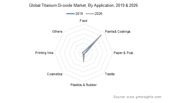 Titanium Dioxide Market by Application