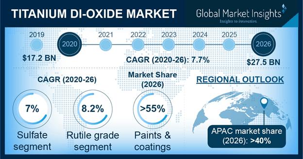 Titanium Dioxide Market Outlook
