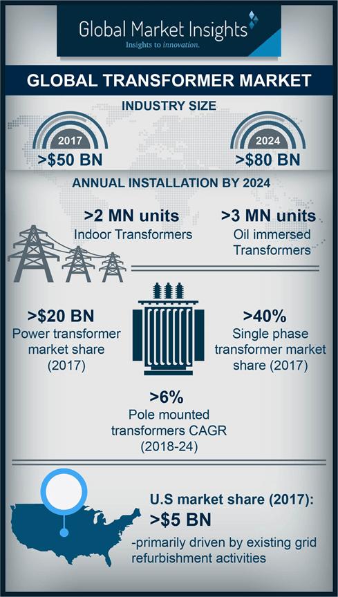 global transformer industry