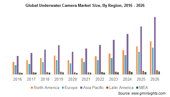 Global Underwater Camera Market By Region