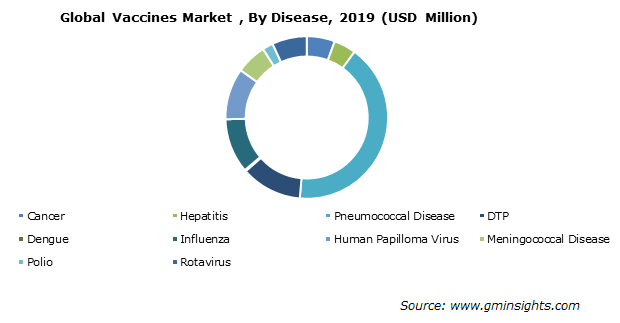 Global Vaccines Market By Disease