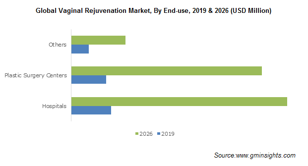 Global Vaginal Rejuvenation Market