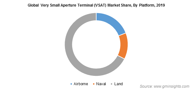 Very Small Aperture Terminal (VSAT) Market