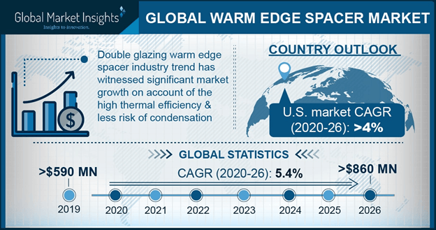North America Warm Edge Spacer Market Size, By End Use, 2016 & 2024 (USD Million)
