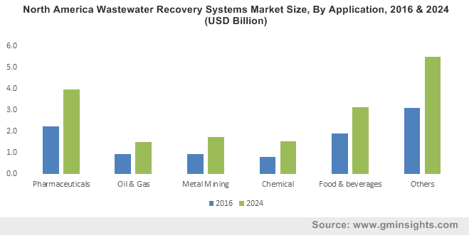 North America Wastewater Recovery Systems Market Size, By Application, 2016 & 2024 (USD Billion)
