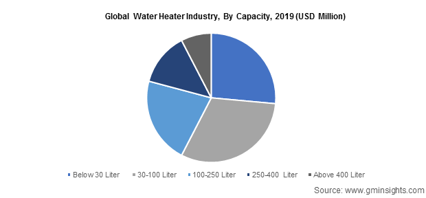 Global Water Heater Industry By Capacity