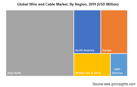 Global Wire and Cable Market