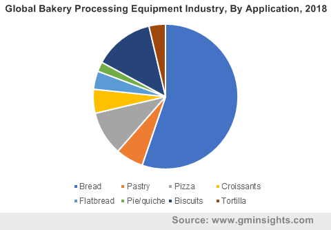 Global Bakery Processing Equipment Industry, By Application, 2018