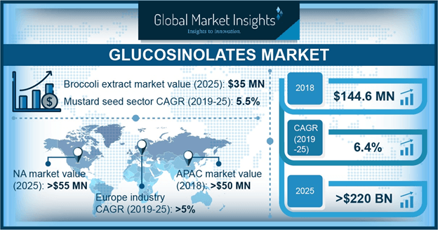 Glucosinolates Market