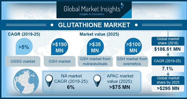 Glutathione Market