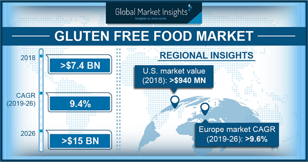 U.S. Gluten Free Food Market Size, By Product, 2017 & 2024, (Kilo Tons)