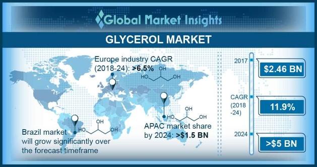 Glycerol Market