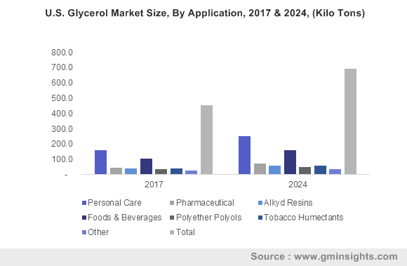 U.S. Glycerol Market Size, By Application, 2017 & 2024, (Kilo Tons)