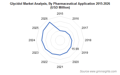 Glycidol Market by Pharmaceutical Application