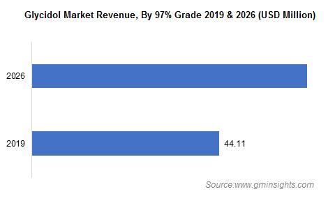 Glycidol Market by 97% Grade