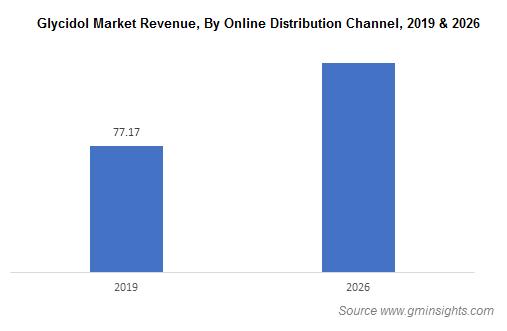 Glycidol Market by Online Distribution Channel