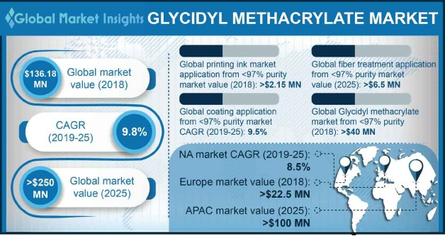 U.S. Glycidyl Methacrylate >=97% Market Size, By Application, 2018 & 2025, (Tons)