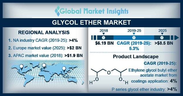 Glycol Ether Market Statistics