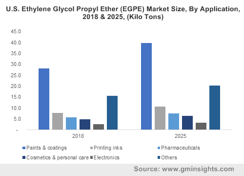 U.S. Ethylene Glycol Propyl Ether (EGPE) Market Size, By Application, 2018 & 2025, (Kilo Tons)