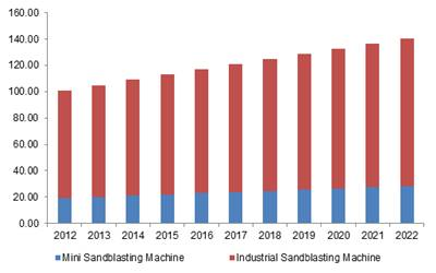 North America sand blasting machines market size by product, 2012-2022 (USD Million)