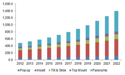 China glass automotive sunroof market size, by product, 2012-2022 (USD Million)