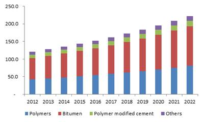 Germany waterproofing membrane market size, by product, 2012-2022 (Million Square Meters)