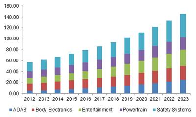 Asia Pacific automotive electronics market size by application, 2012-2023 (USD Billion)