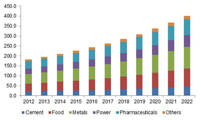 Germany industrial air filtration market size by application, 2012 - 2022 (USD Million)