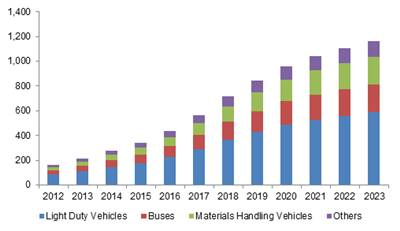 Germany automotive fuel cell market size, by application, 2012-2023 (Unit Shipment)