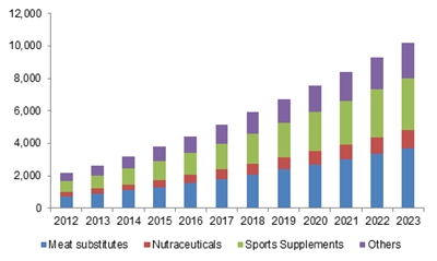 Europe pea protein market size by application, 2012 - 2023 (Tons)